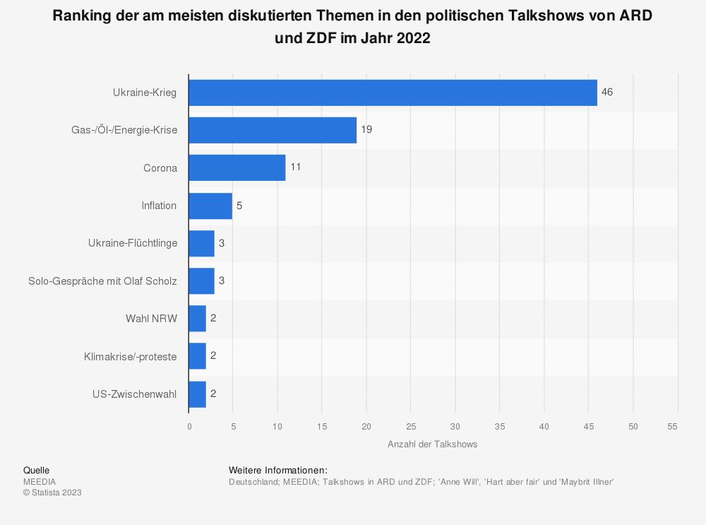 Statistik: Ranking der am meisten diskutierten Themen in den politischen Talkshows von ARD und ZDF im Jahr 2019 | Statista
