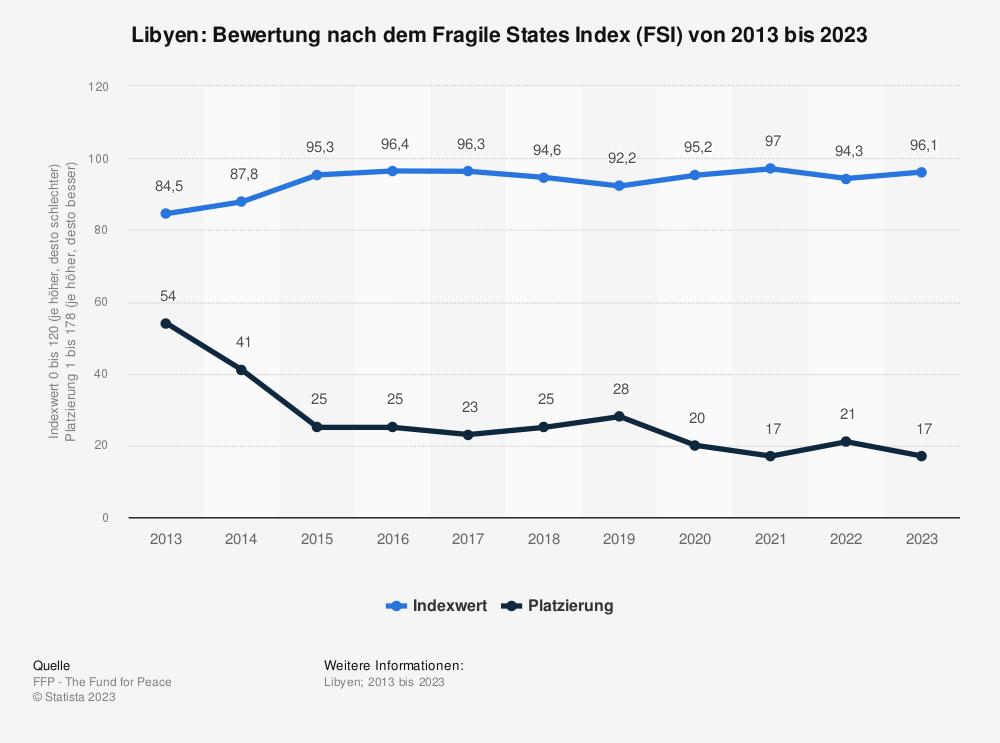 Statistik: Libyen: Bewertung nach dem Fragile States Index (FSI) von 2009 bis 2019 | Statista