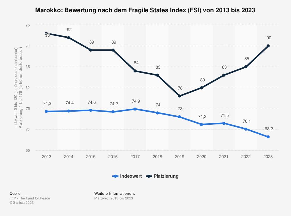 Statistik: Marokko: Bewertung nach dem Fragile States Index (FSI) von 2010 bis 2020 | Statista