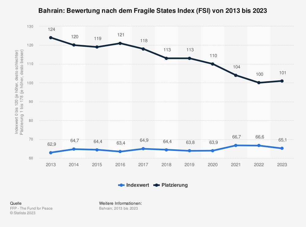 Statistik: Bahrain: Bewertung nach dem Fragile States Index (FSI) von 2010 bis 2020 | Statista
