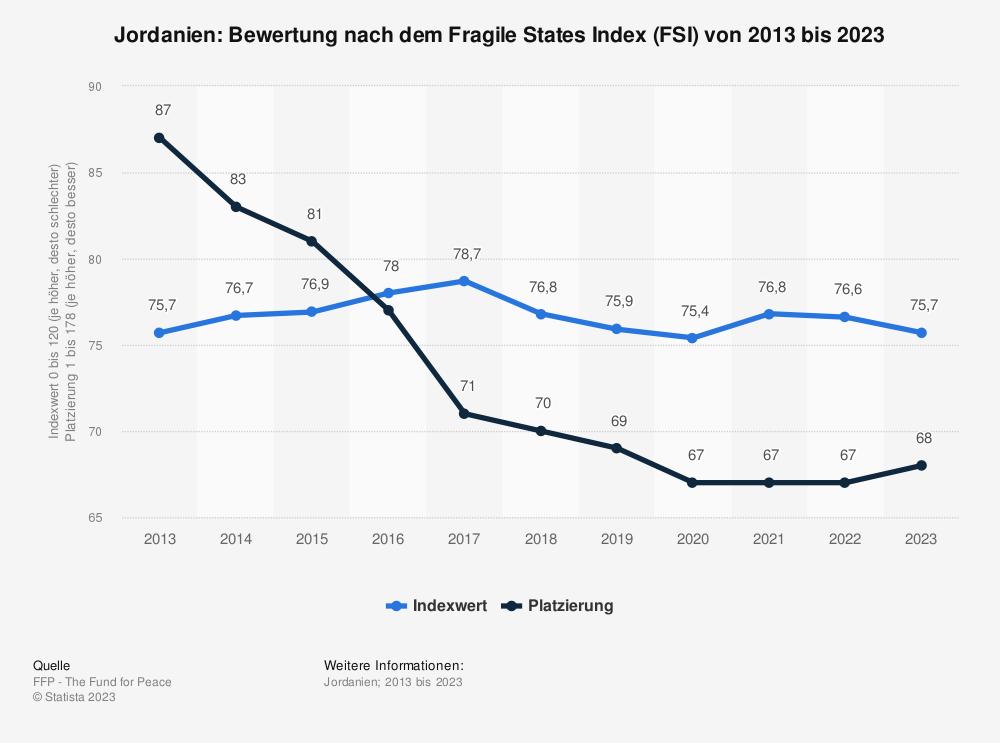 Statistik: Jordanien: Bewertung nach dem Fragile States Index (FSI) von 2009 bis 2019 | Statista