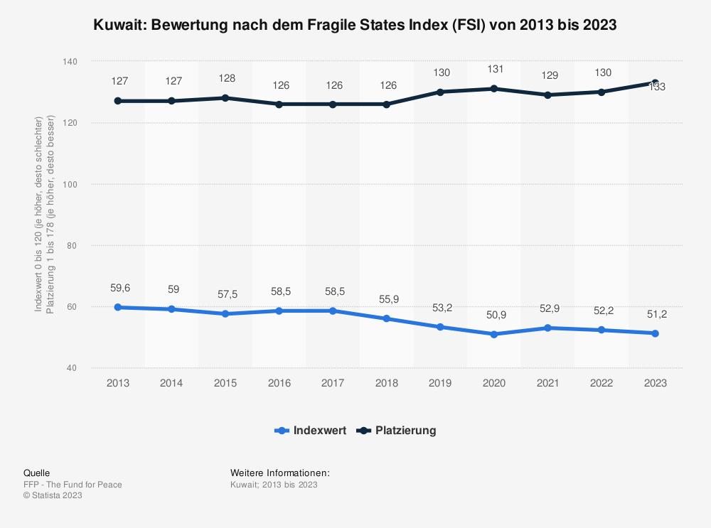 Statistik: Kuwait: Bewertung nach dem Fragile States Index (FSI) von 2009 bis 2019 | Statista