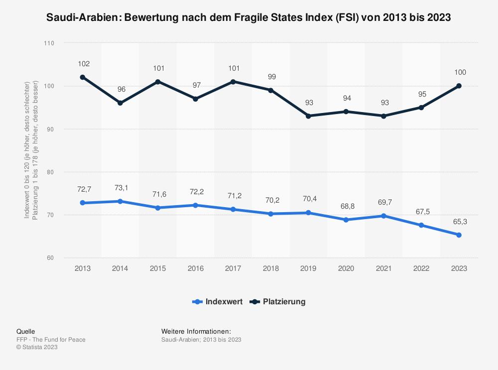 Statistik: Saudi-Arabien: Bewertung nach dem Fragile States Index (FSI) von 2009 bis 2019 | Statista