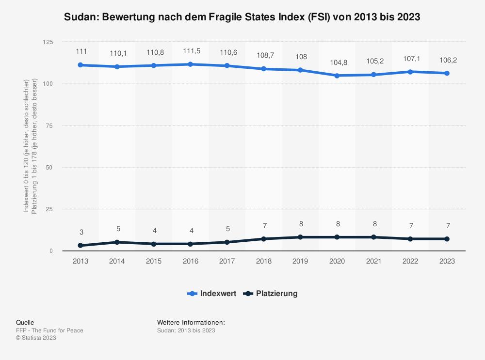 Statistik: Sudan: Bewertung nach dem Fragile States Index (FSI) von 2009 bis 2019 | Statista