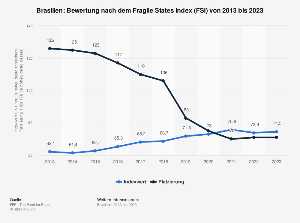 Statistik: Brasilien: Bewertung nach dem Fragile States Index (FSI) von 2010 bis 2020 | Statista