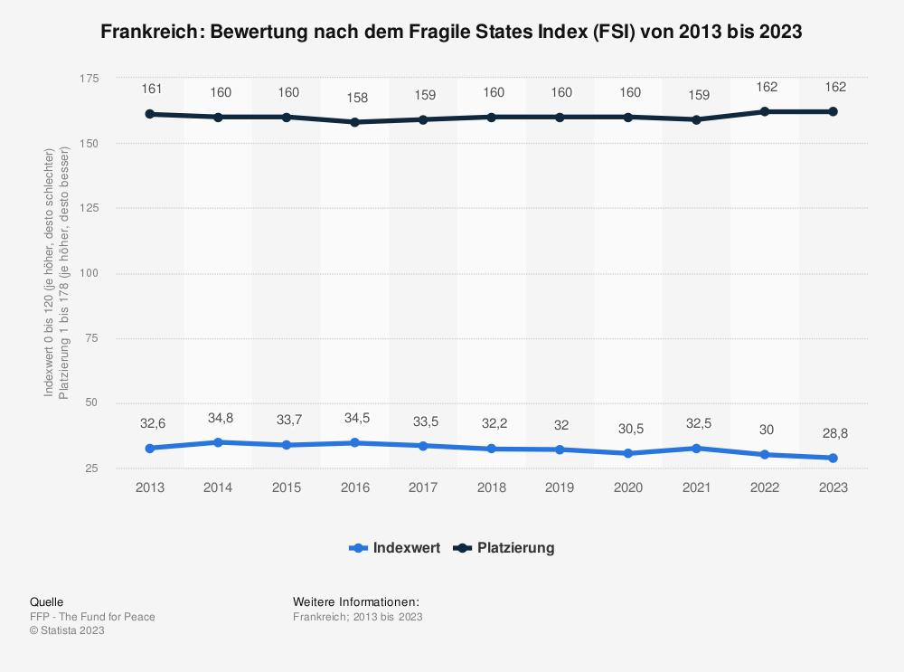 Statistik: Frankreich: Bewertung nach dem Fragile States Index (FSI) von 2009 bis 2019 | Statista