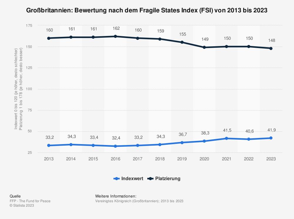 Statistik: Großbritannien: Bewertung nach dem Fragile States Index (FSI) von 2009 bis 2019 | Statista