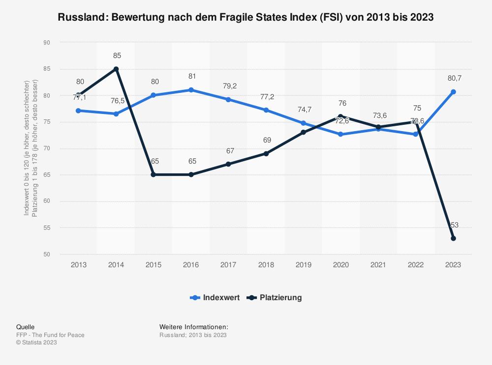 Statistik: Russland: Bewertung nach dem Fragile States Index (FSI) von 2009 bis 2019 | Statista