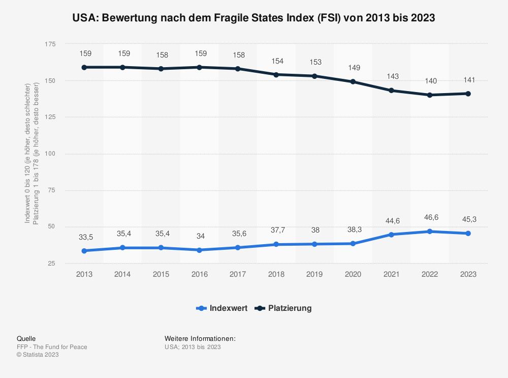 Statistik: USA: Bewertung nach dem Fragile States Index (FSI) von 2009 bis 2019 | Statista