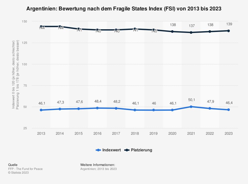 Statistik: Argentinien: Bewertung nach dem Fragile States Index (FSI) von 2010 bis 2020 | Statista