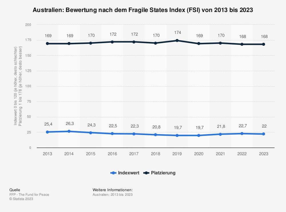 Statistik: Australien: Bewertung nach dem Fragile States Index (FSI) von 2011 bis 2021   Statista
