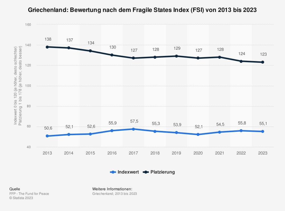 Statistik: Griechenland: Bewertung nach dem Fragile States Index (FSI) von 2009 bis 2019 | Statista