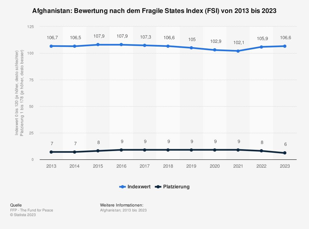 Statistik: Afghanistan: Bewertung nach dem Fragile States Index (FSI) von 2009 bis 2019 | Statista