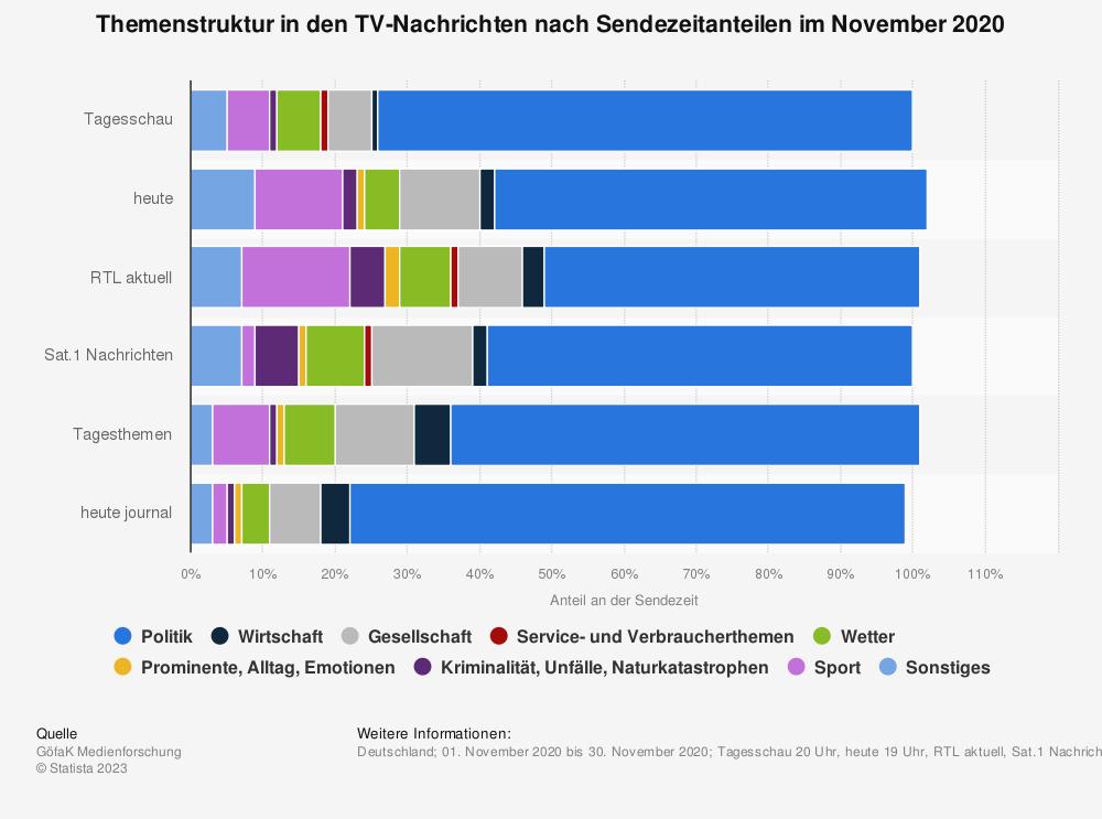 Statistik: Themenstruktur in den TV-Nachrichten nach Sendezeitanteilen im April 2020 | Statista