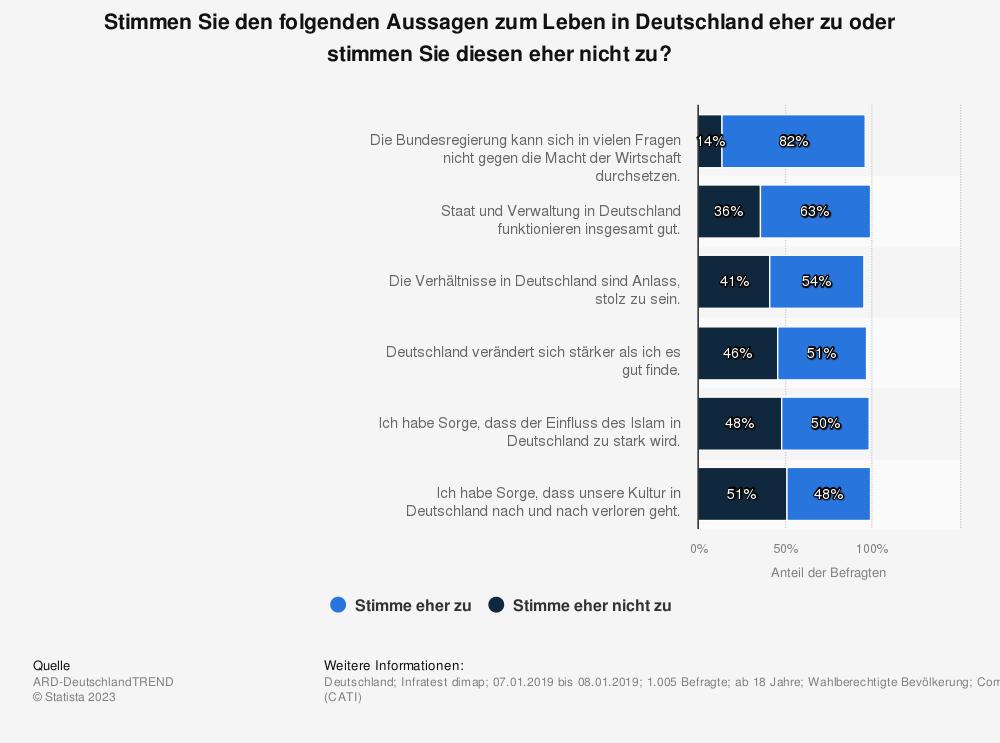Statistik: Stimmen Sie den folgenden Aussagen zum Leben in Deutschland eher zu oder stimmen Sie diesen eher nicht zu? | Statista