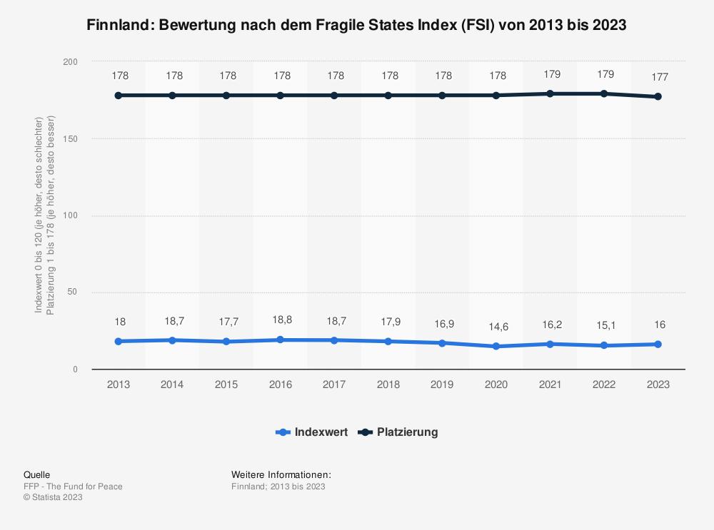 Statistik: Finnland: Bewertung nach dem Fragile States Index (FSI) von 2009 bis 2019 | Statista