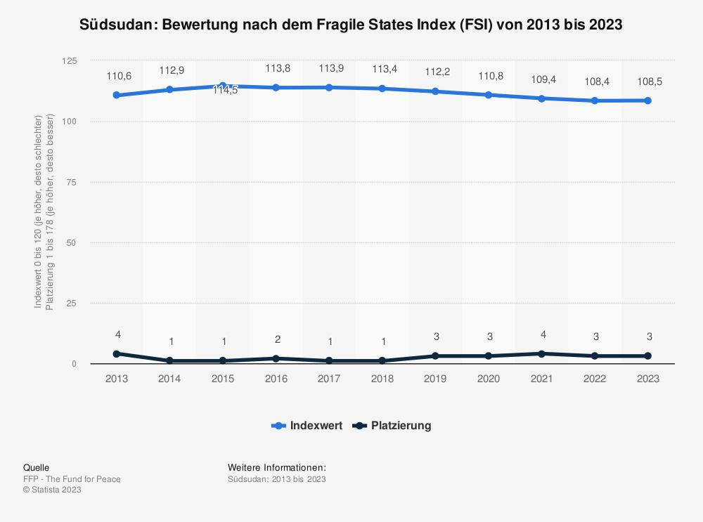 Statistik: Südsudan: Bewertung nach dem Fragile States Index (FSI) von 2012 bis 2019 | Statista