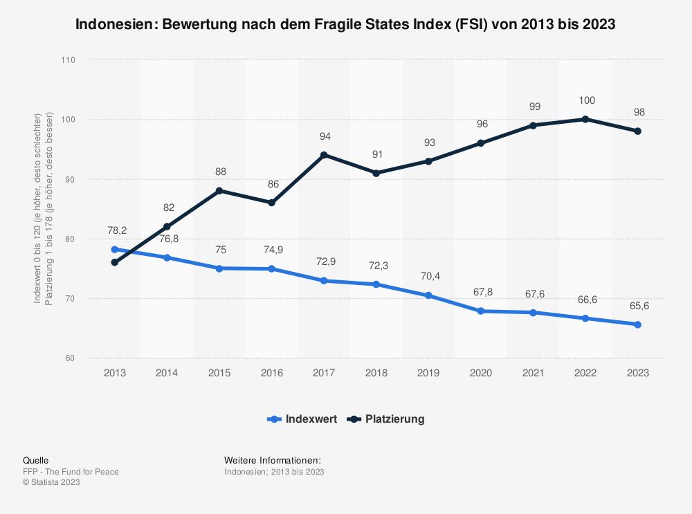 Statistik: Indonesien: Bewertung nach dem Fragile States Index (FSI) von 2009 bis 2019 | Statista