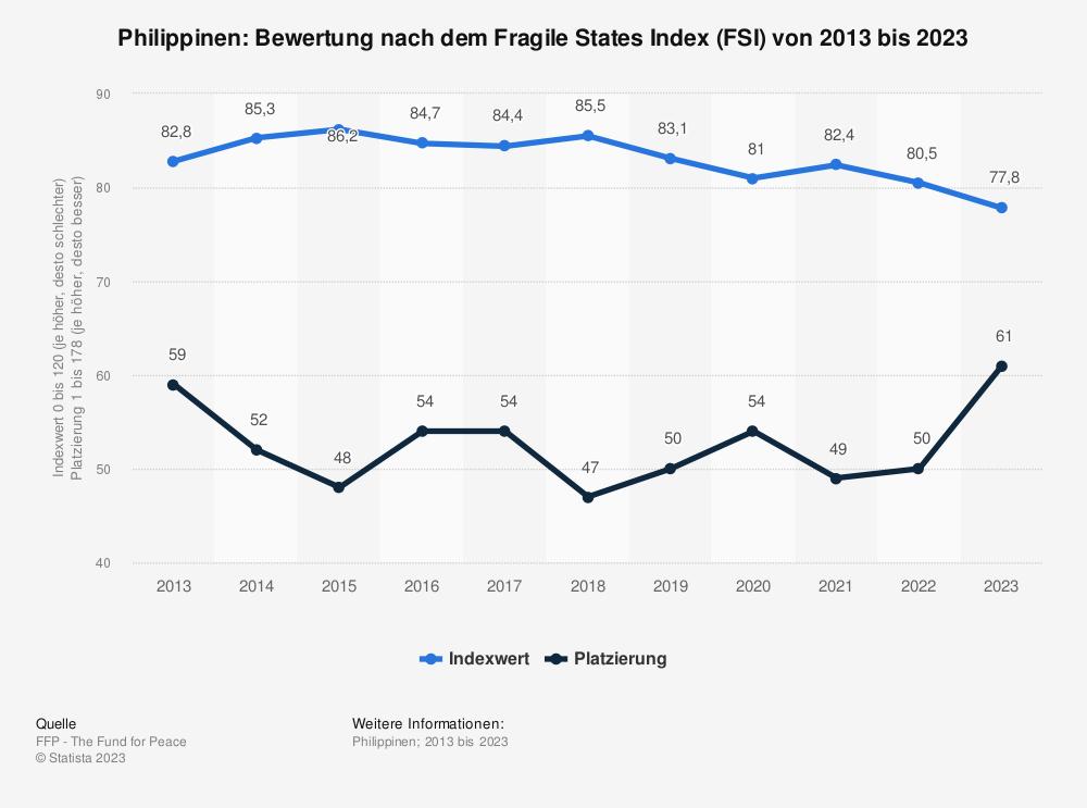 Statistik: Philippinen: Bewertung nach dem Fragile States Index (FSI) von 2009 bis 2019 | Statista