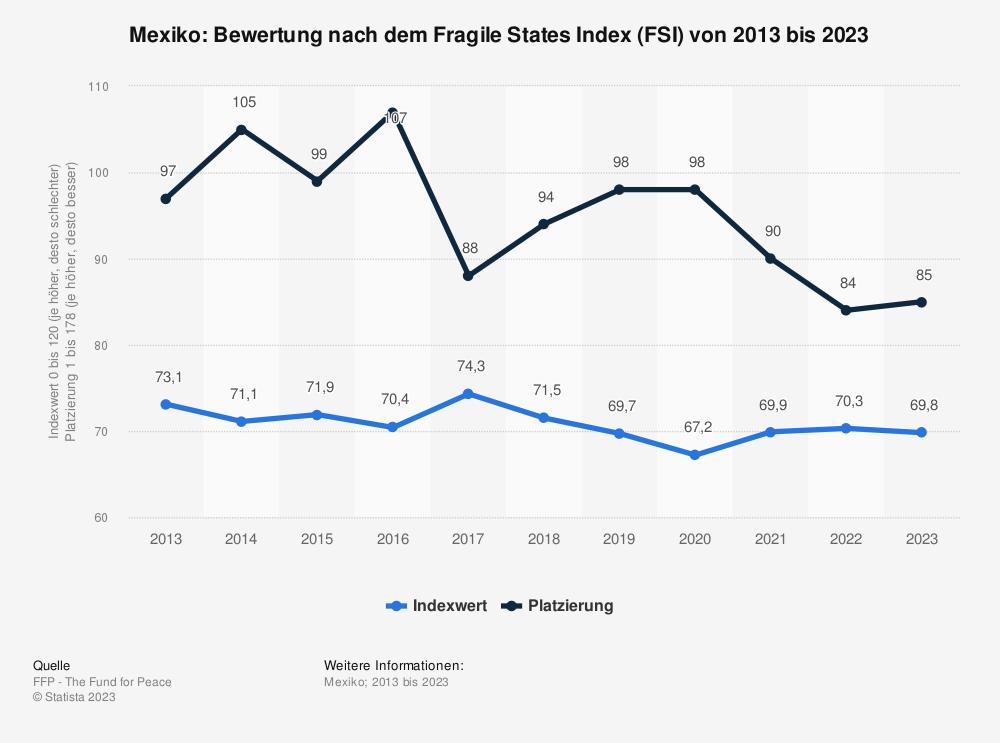Statistik: Mexiko: Bewertung nach dem Fragile States Index (FSI) von 2009 bis 2019 | Statista