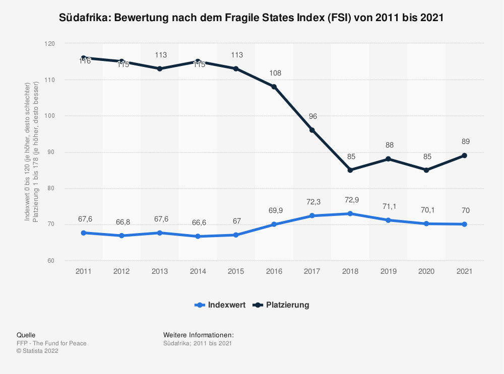 Statistik: Südafrika: Bewertung nach dem Fragile States Index (FSI) von 2009 bis 2019 | Statista
