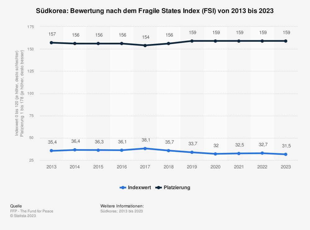 Statistik: Südkorea: Bewertung nach dem Fragile States Index (FSI) von 2010 bis 2020 | Statista