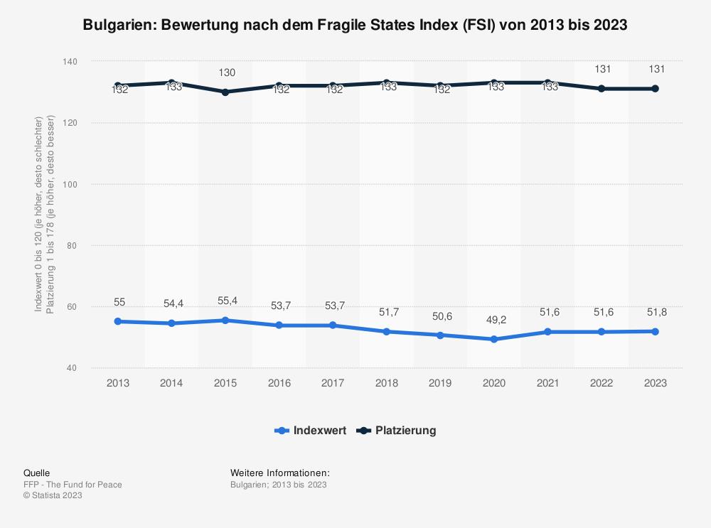 Statistik: Bulgarien: Bewertung nach dem Fragile States Index (FSI) von 2009 bis 2019 | Statista
