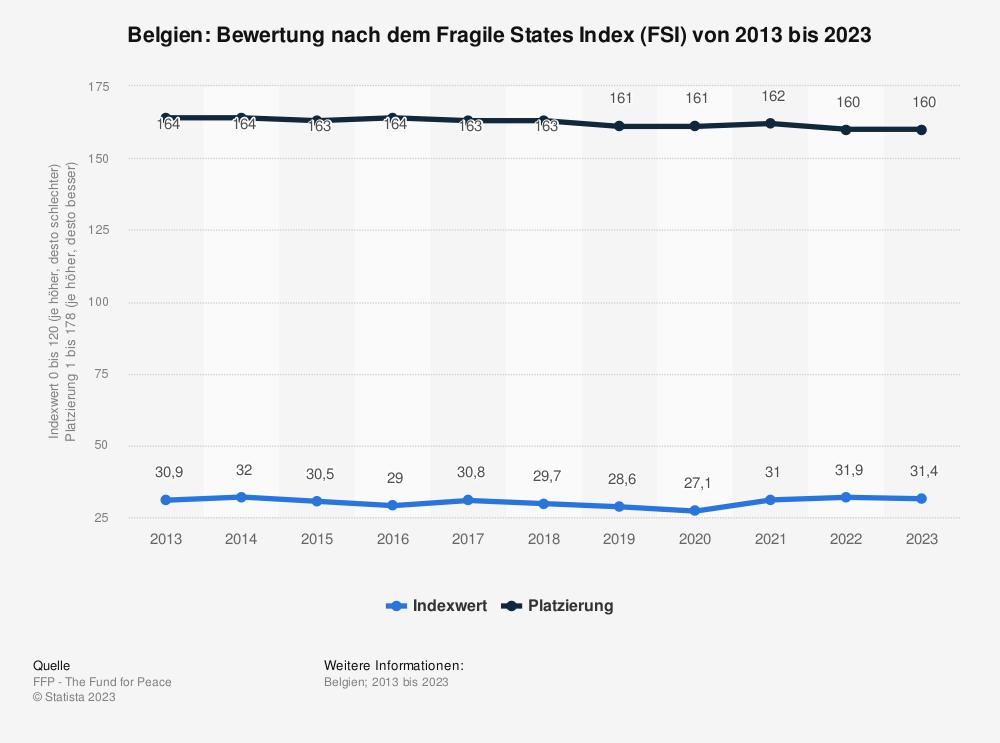 Statistik: Belgien: Bewertung nach dem Fragile States Index (FSI) von 2009 bis 2019 | Statista