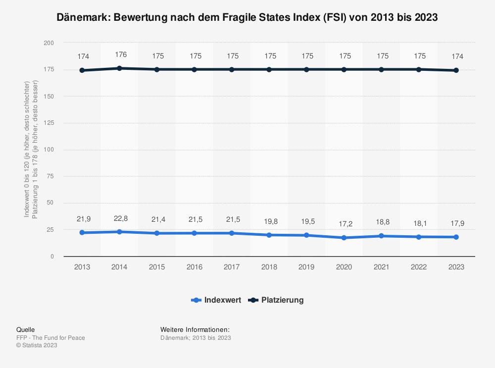 Statistik: Dänemark: Bewertung nach dem Fragile States Index (FSI) von 2009 bis 2019 | Statista
