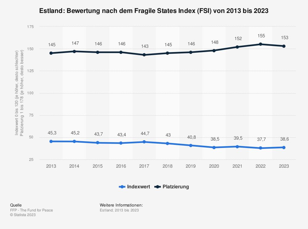 Statistik: Estland: Bewertung nach dem Fragile States Index (FSI) von 2009 bis 2019 | Statista