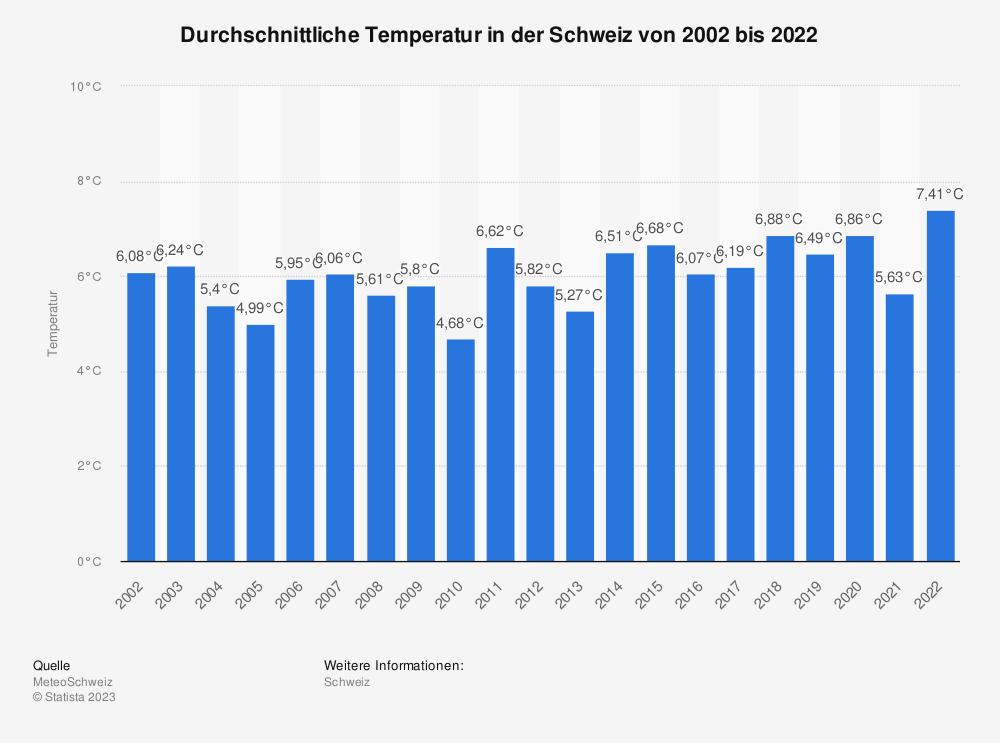Statistik: Durchschnittliche Temperatur in der Schweiz von 2000 bis 2020 | Statista