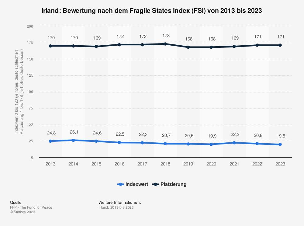 Statistik: Irland: Bewertung nach dem Fragile States Index (FSI) von 2011 bis 2021 | Statista
