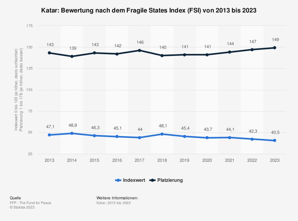 Statistik: Katar: Bewertung nach dem Fragile States Index (FSI) von 2010 bis 2020 | Statista