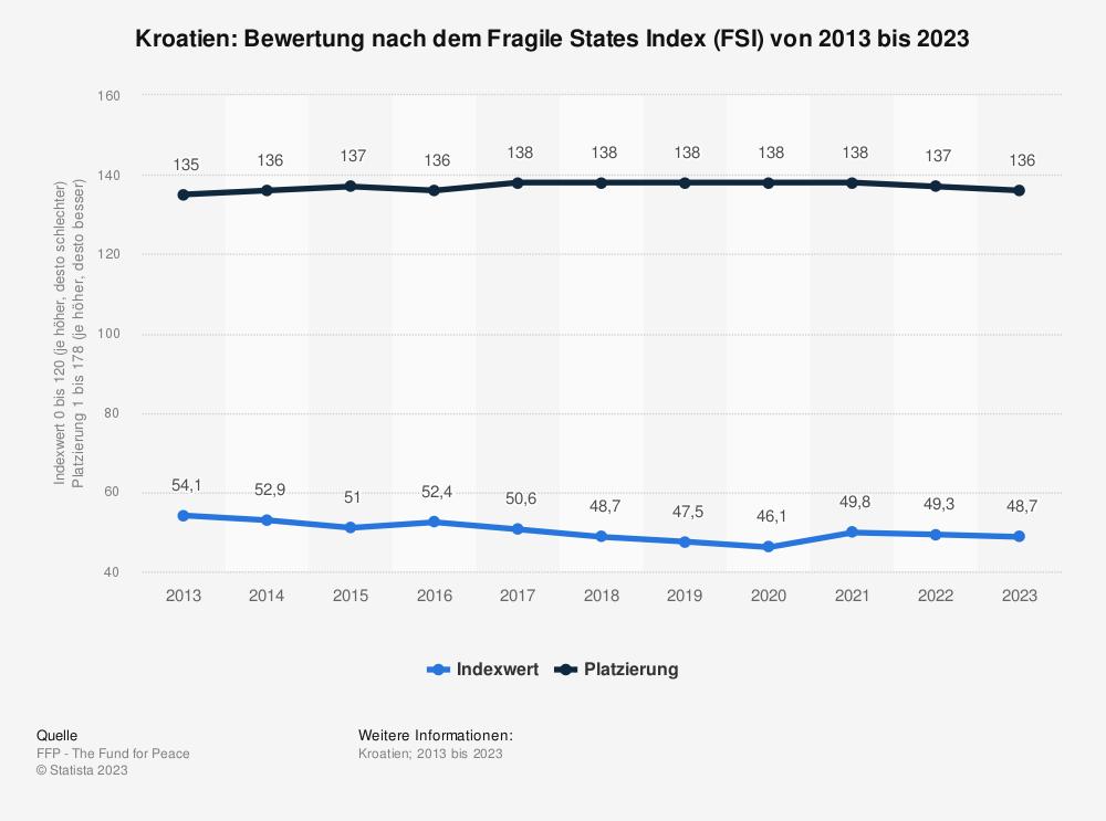 Statistik: Kroatien: Bewertung nach dem Fragile States Index (FSI) von 2009 bis 2019 | Statista
