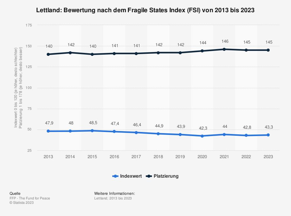 Statistik: Lettland: Bewertung nach dem Fragile States Index (FSI) von 2009 bis 2019 | Statista