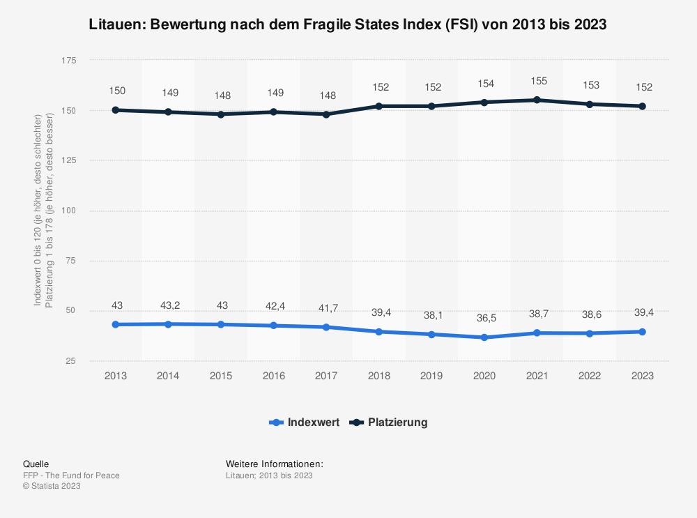 Statistik: Litauen: Bewertung nach dem Fragile States Index (FSI) von 2010 bis 2020 | Statista