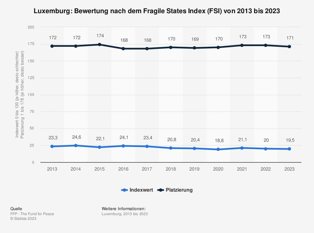 Statistik: Luxemburg: Bewertung nach dem Fragile States Index (FSI) von 2010 bis 2020 | Statista