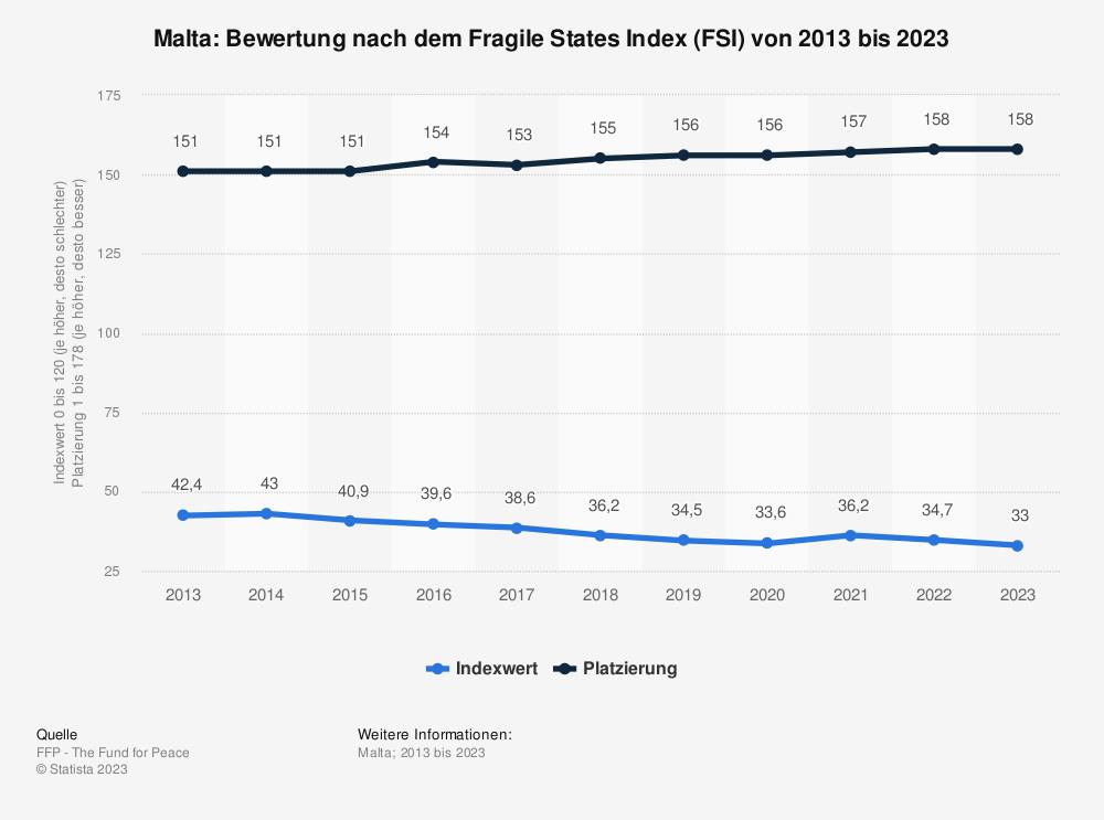 Statistik: Malta: Bewertung nach dem Fragile States Index (FSI) von 2010 bis 2020 | Statista