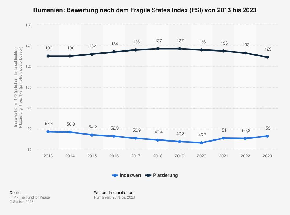 Statistik: Rumänien: Bewertung nach dem Fragile States Index (FSI) von 2009 bis 2019 | Statista