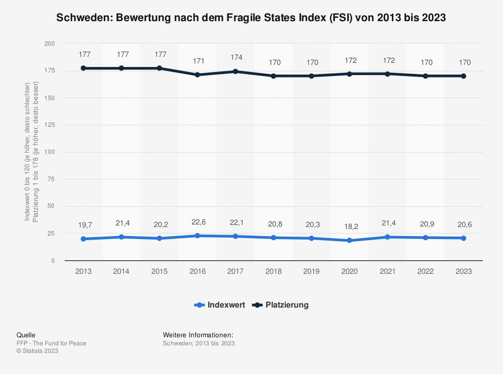 Statistik: Schweden: Bewertung nach dem Fragile States Index (FSI) von 2009 bis 2019 | Statista
