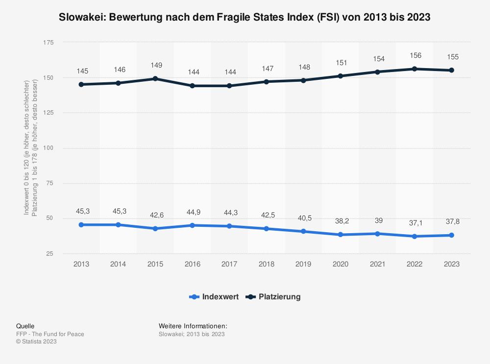 Statistik: Slowakei: Bewertung nach dem Fragile States Index (FSI) von 2011 bis 2021 | Statista