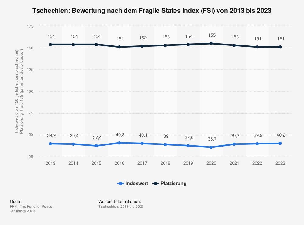 Statistik: Tschechien: Bewertung nach dem Fragile States Index (FSI) von 2010 bis 2020 | Statista