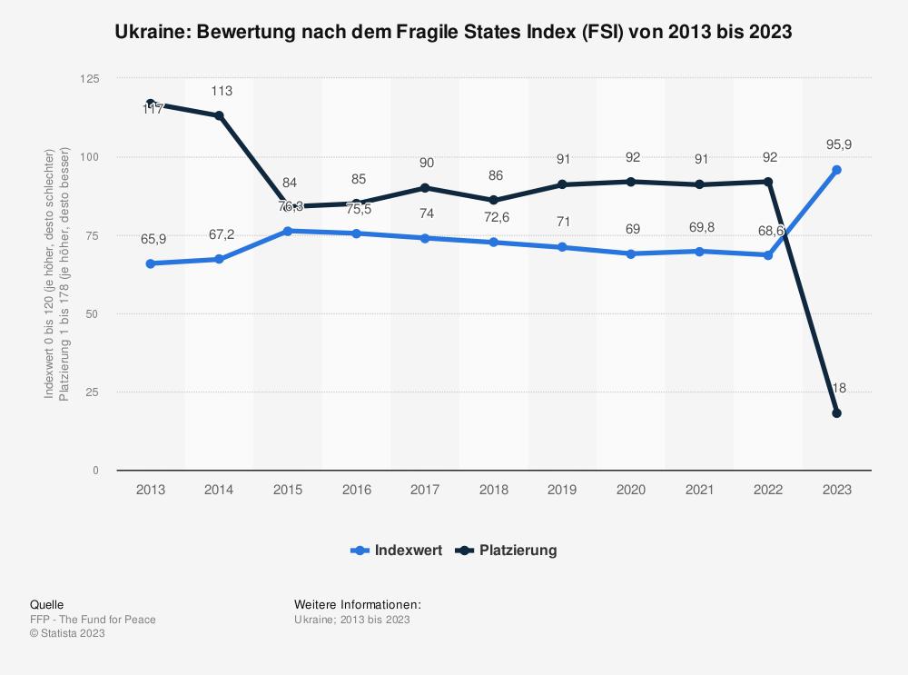 Statistik: Ukraine: Bewertung nach dem Fragile States Index (FSI) von 2010 bis 2020 | Statista
