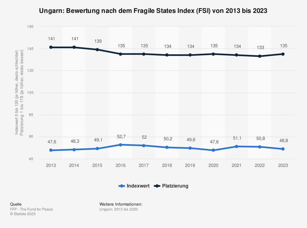 Statistik: Ungarn: Bewertung nach dem Fragile States Index (FSI) von 2009 bis 2019 | Statista