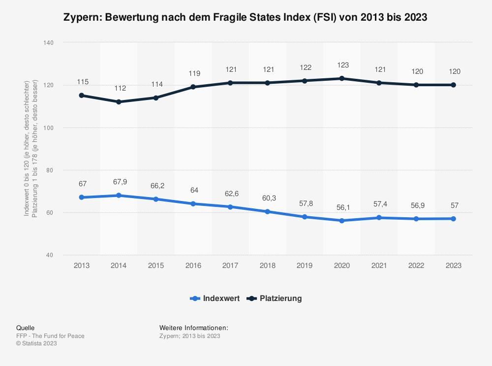 Statistik: Zypern: Bewertung nach dem Fragile States Index (FSI) von 2010 bis 2020 | Statista