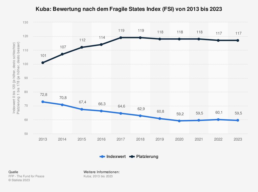 Statistik: Kuba: Bewertung nach dem Fragile States Index (FSI) von 2009 bis 2019   Statista