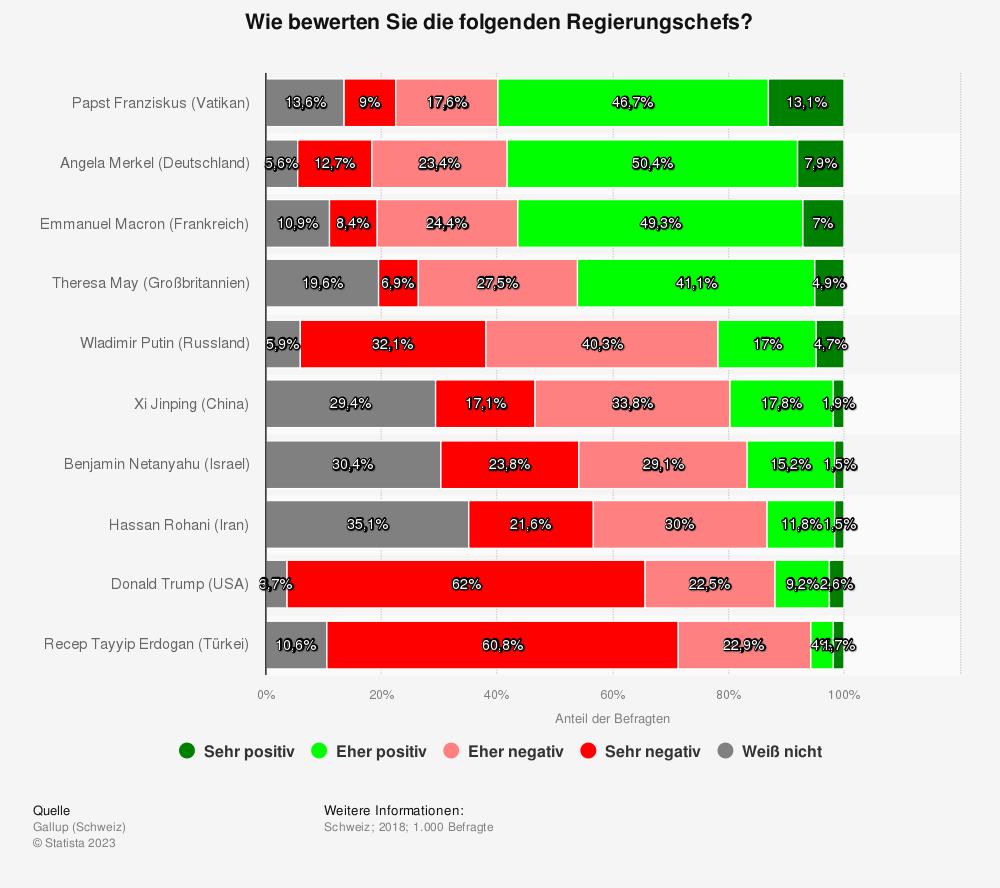 Statistik: Wie bewerten Sie die folgenden Regierungschefs? | Statista