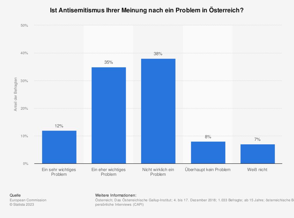 Statistik: Ist Antisemitismus Ihrer Meinung nach ein Problem in Österreich? | Statista