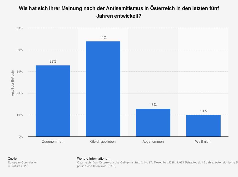 Statistik: Wie hat sich Ihrer Meinung nach der Antisemitismus in Österreich in den letzten fünf Jahren entwickelt? | Statista