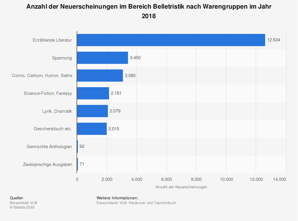 Statistik: Anzahl der Neuerscheinungen im Bereich Belletristik nach Warengruppen im Jahr 2018 | Statista